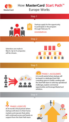 How MasterCard Start Path Europe Works (Graphic: Business Wire)