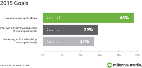 Developer 2015 Goals (Graphic: Business Wire)