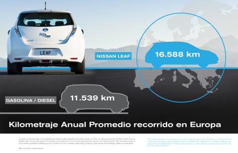 Kilometraje Anual Promedio recorrido en Europa (Graphic: Business Wire).