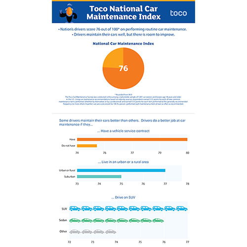 Check out the first National Car Maintenance survey launched by Toco Warranty and see how well you perform.