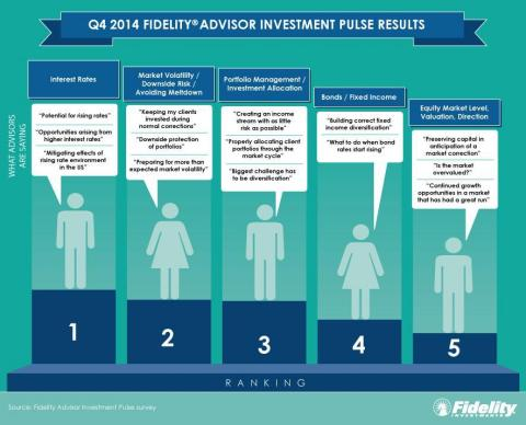 Q4 2014 Fidelity Advisor Investment Pulse Results (Graphic: Business Wire)
