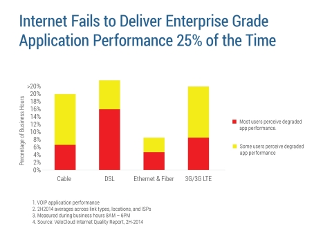 The Internet fails to deliver enterprise-grade application performance 25% of the time. (Source: VeloCloud Internet Quality Report)
