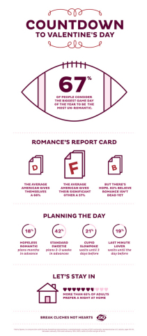 "Survey results reveal the average American gives their significant other an ""F"" on romance. The DQbrand is working to raise the romance grade from F to A this Valentine's Day with the Red Velvet Cupid Cake and Red Velvet SpoonCase. (Graphic: Business Wire)"