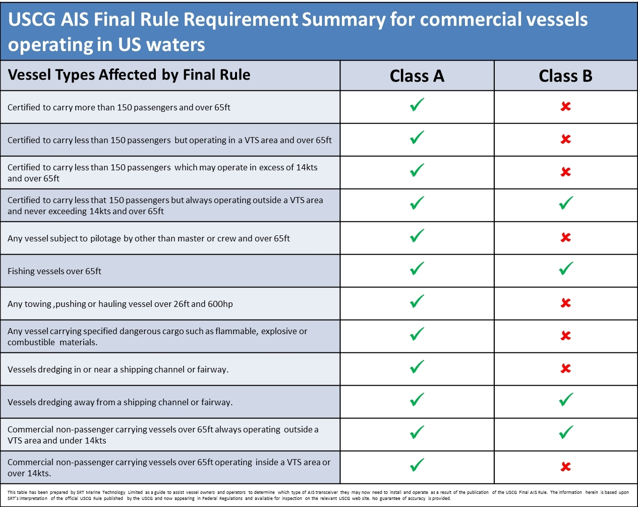 USCG AIS Final Rule Requirement Summary for commercial vessels operating in US waters. (Photo: Business Wire)