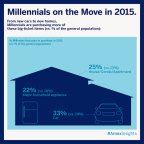 Recent data from the American Express Spending & Saving Tracker suggests that as the economy continues to recover, Millennials will make 2015 a year of major purchases and life experiences. (Graphic: Business Wire)