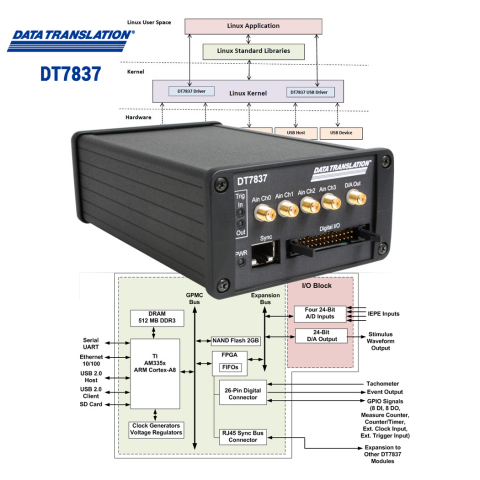 The DT7837 provides 4 IEPE input channels along with an embedded BeagleBone Black industrialized ARM processor for real-time processing and analysis of sound and vibration measurements. Complete source code is provided that can be modified and used without any restrictions. (Photo: Business Wire)