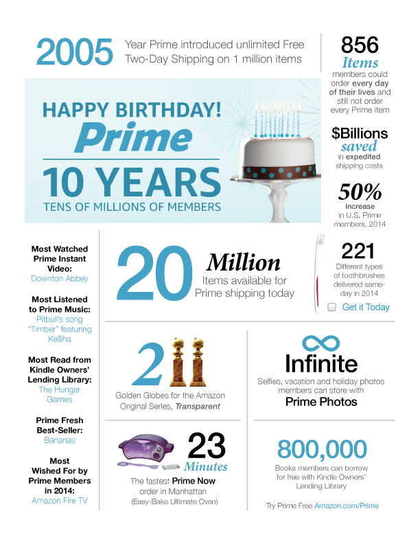 Celebrating Ten Years: Amazon Prime by the Numbers   Business Wire