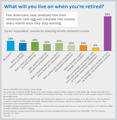 Survey respondents' sources for analyzing monthly retirement income (Graphic: Business Wire)