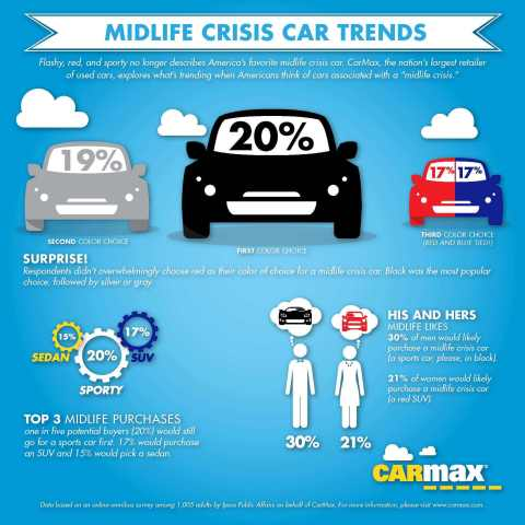 Midlife Crisis Car Trends Infographic (Graphic: Business Wire)