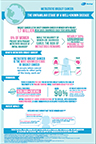 Global Metastatic Breast Cancer Infographic