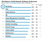 """Accenture was named by KLAS Research as the """"category leader"""" in consulting services for transitioning to ICD-10 diagnostic codes and standards. The 2014 Best in KLAS Awards rated Accenture as the top-performing vendor, with a score of 92.6, based on an industry ranking of 11 professional services firms. (Graphic: Business Wire)"""