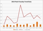 Microsoft Patch Tuesday Bulletin and CVE Trends (Graphic: Business Wire)