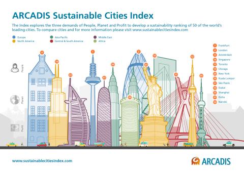 ARCADIS Sustainable Cities Index infographic
