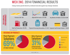 WEX Inc. Reports Fourth Quarter 2014 Financial Results (Graphic: Business Wire)