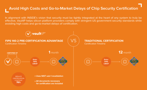 VaultIP helps silicon platform providers comply with stringent US government security standards while avoiding high costs and go-to-market delays of certification (Graphic: Business Wire)