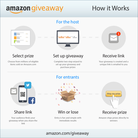 Introducing Amazon Giveaway, a new intuitive self-service tool designed to modernize the time-tested radio giveaway - allowing anyone to create and host their own giveaway, to generate awareness and reward their audiences. Amazon.com/giveaway (Graphic: Business Wire)