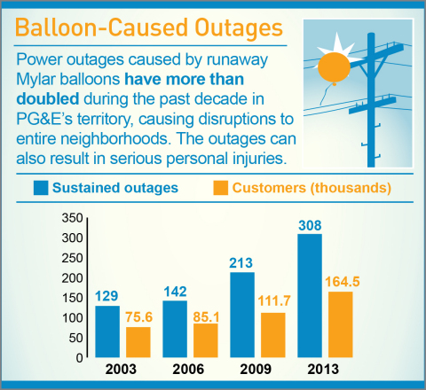Balloon caused outages (Graphic: Business Wire)
