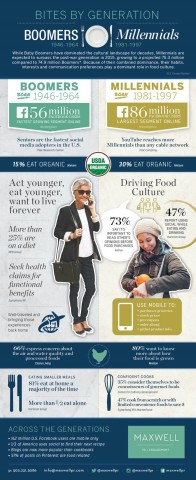 While Baby Boomers have dominated the cultural landscape for decades, Millennials are expected to surpass the post-war generation in 2015, growing to a projected 75.3 million compared to 74.9 million Boomers (U.S. Census Bureau). Because of their combined dominance, their habits, interests and communication preferences play a dominant role in food culture. (Graphic: Business Wire)