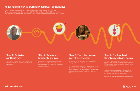 How the Heartbeat Symphony technology works (Graphic: Business Wire)