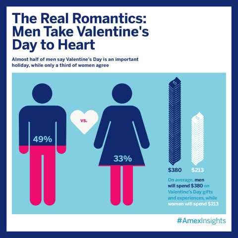 More men are taking Valentine's Day seriously; with nearly half saying the holiday is an important time to celebrate their relationship (49% vs. 35% in 2014). As more men place significance on the holiday, more women seem to be easing up, as only one third of women feel it's an important day to celebrate their relationship (vs. 30% in 2014), according to the latest American Express Spending & Saving Tracker.