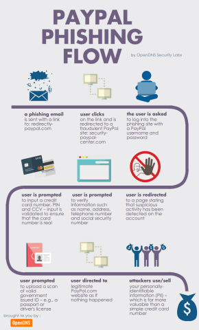 PayPal Phishing Flow (Graphic: Business Wire)