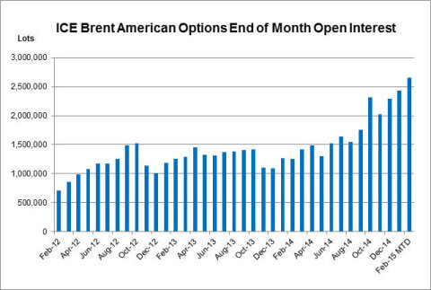 ICE Brent American Options End of Month Open Interest (Graphic: Business Wire)