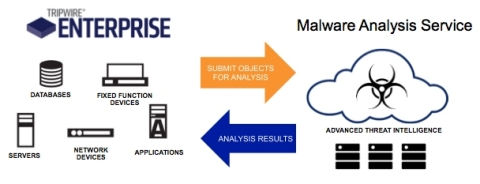 Tripwire correlates and compares multiple sources of threat intelligence with trusted end point intelligence at machine speed (Graphic: Business Wire)