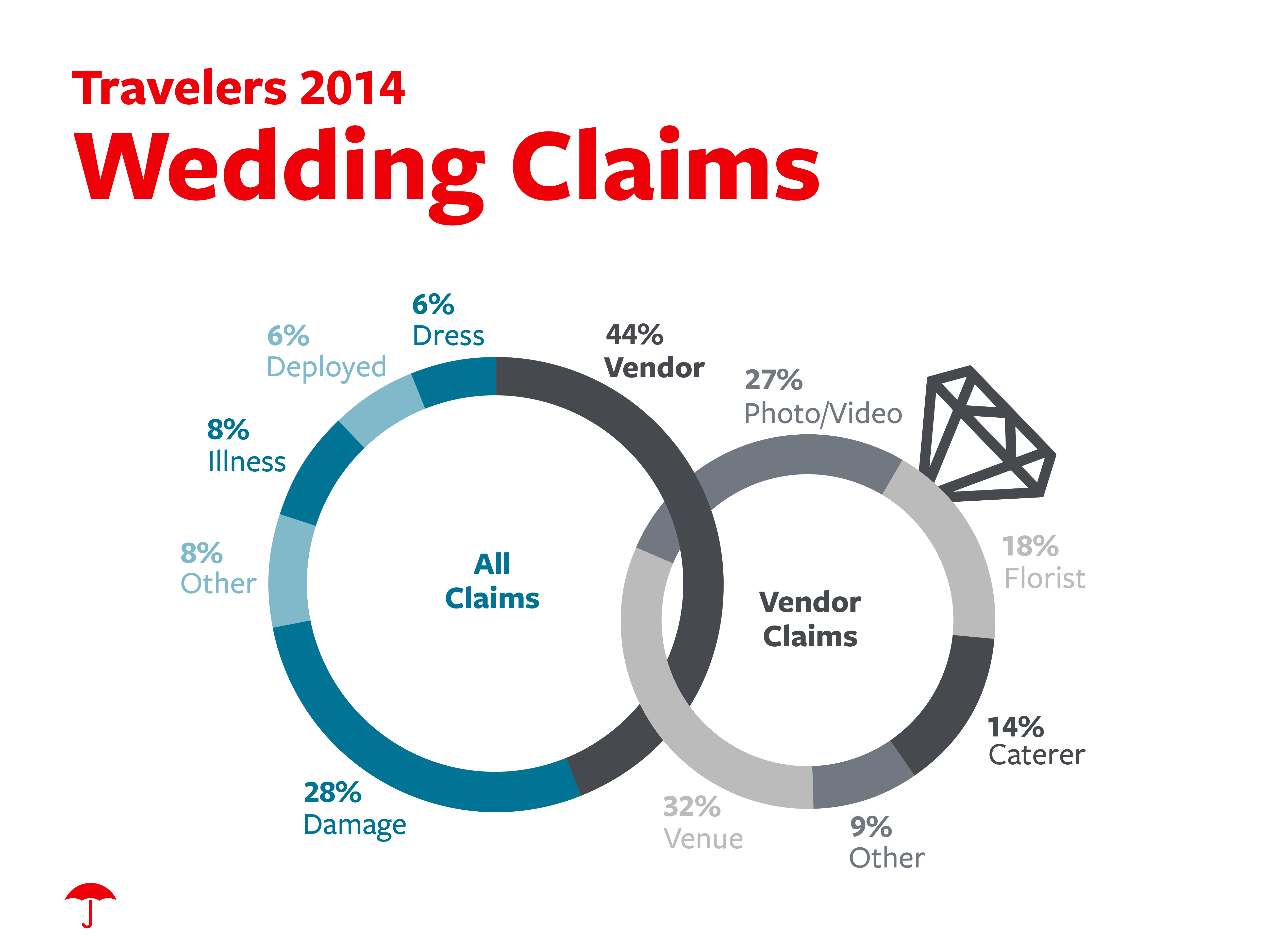 WeddingInsuranceInfographic - Wedding Insurance