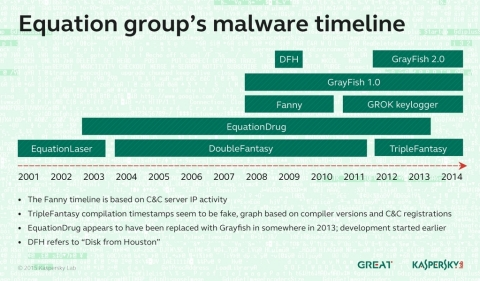 Equation group's malware timeline (Graphic: Business Wire)