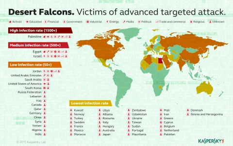 Desert Falcons. Victims of advanced targeted attack. (Graphic: Business Wire)
