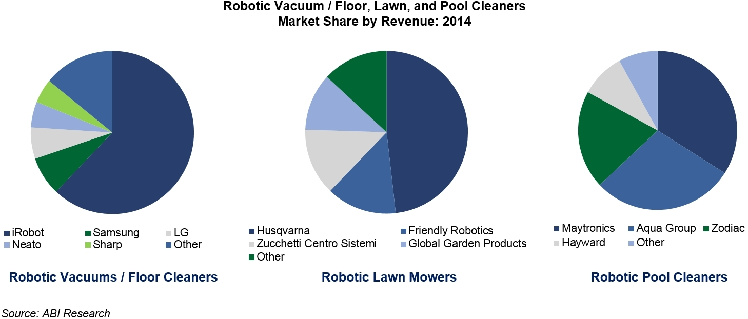 iRobot, Husqvarna, and Maytronics Lead Respective Segments in Robotic Home  Care / Lawn Care Marketplace, According to ABI Research | Business Wire
