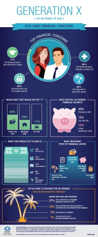 Generation X Financial Wellness Survey Results (Graphic: Business Wire)