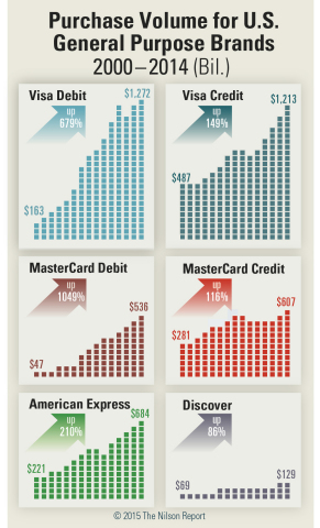 Purchase Volume for U.S. Credit/Debit Brands (Graphic: Business Wire)