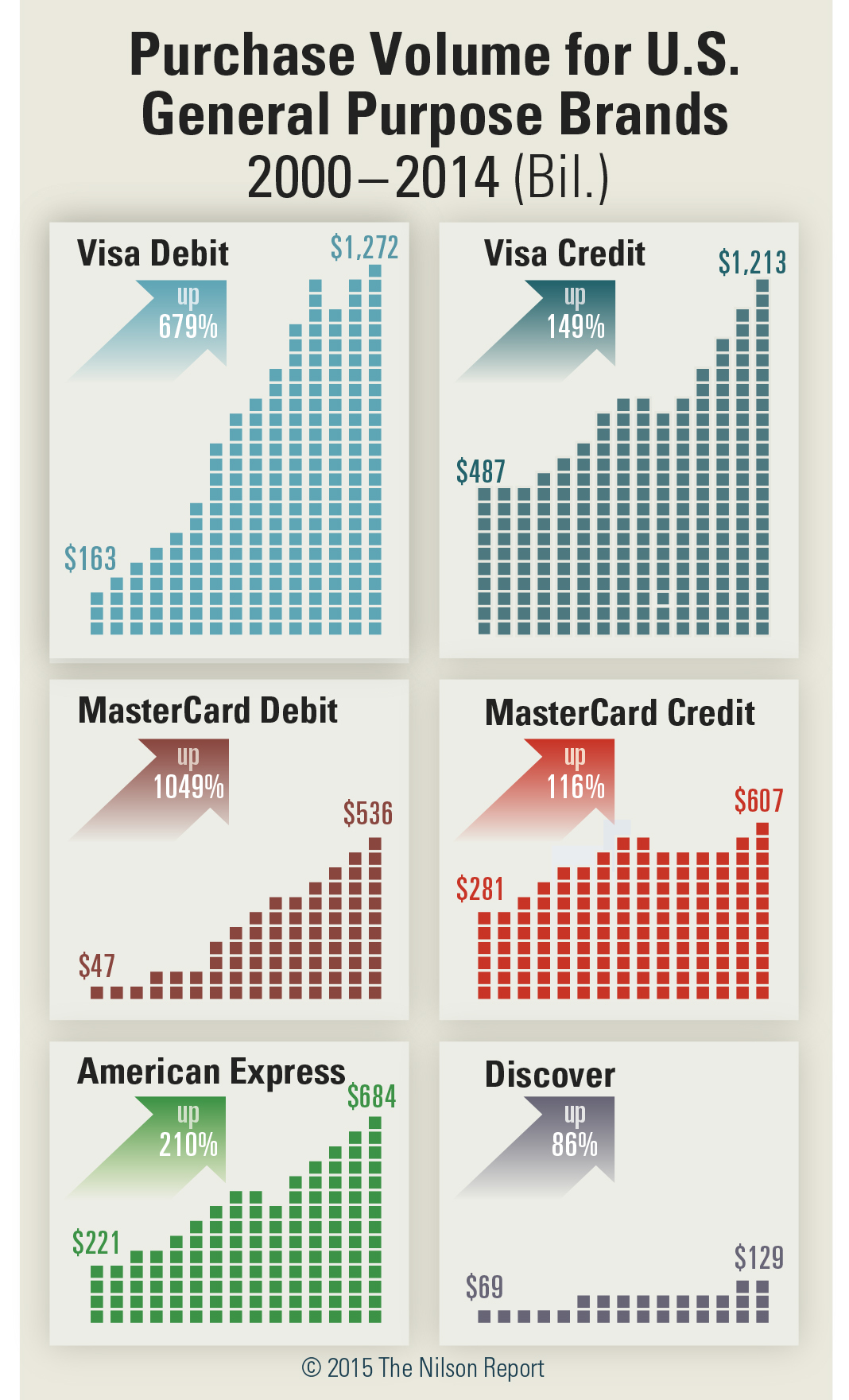 American express discover mastercard and visa purchase volume full size magicingreecefo Images