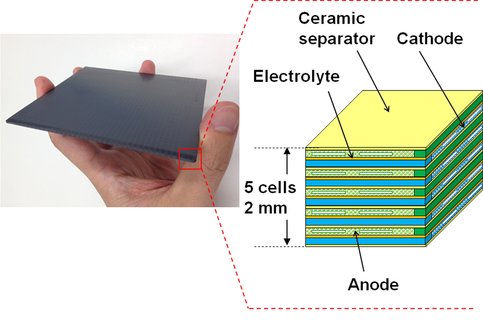 FCO Power Develops Next Generation Solid Oxide Fuel Cell Stack for
