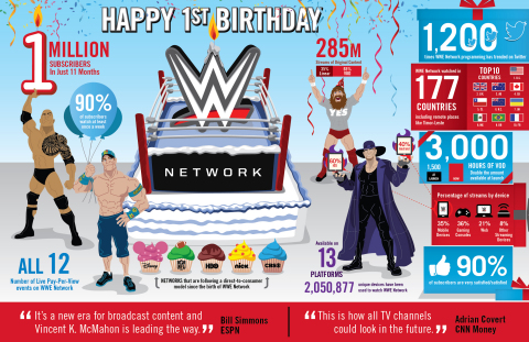 "WWE Network, the first-ever 24/7 direct-to-consumer network, turns one today. In celebration, here is a ""WWE Network By The Numbers"" infographic highlighting key metrics from the past year. (Graphic: Business Wire)"