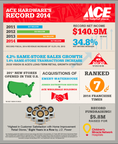 Ace Hardware reports record fourth quarter revenues and profits. (Graphic: Business Wire)