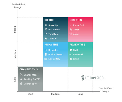 Immersion Instinctive Alerts Framework Map (Graphic: Business Wire)
