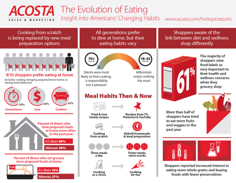 The Evolution of Eating: Insight Into Americans' Changing Habits. (Graphic: Business Wire)