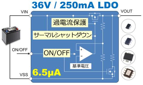 車載用 36V動作 250mA LDOレギュレータ「S-19212シリーズ」(画像:ビジネスワイヤ)