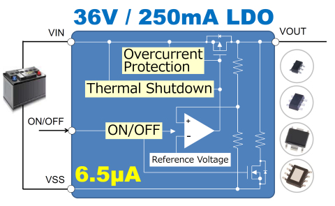 Automotive LDO Regulator Capable of 36V Input Voltage and 250mA Output Current (Graphic: Business Wire)