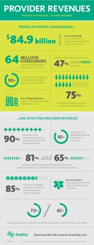 The impact of consumerism - an Availity infographic. (Graphic: Business Wire)