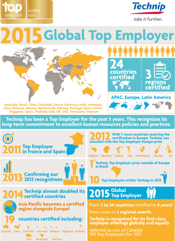 Technip is One of the First Five Companies to Be Certified Global Top Employers 2015 (Graphic: Business Wire)
