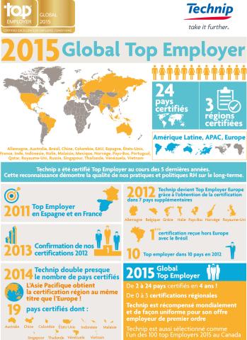 Technip est l'une des cinq premières entreprises à être certifiée Global Top Employer 2015 (Graphic: Business Wire)