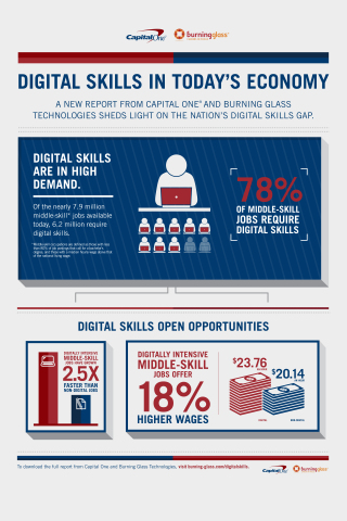 New report from Capital One and Burning Glass Technologies sheds light on the nation's digital skills gap (Graphic: Business Wire)