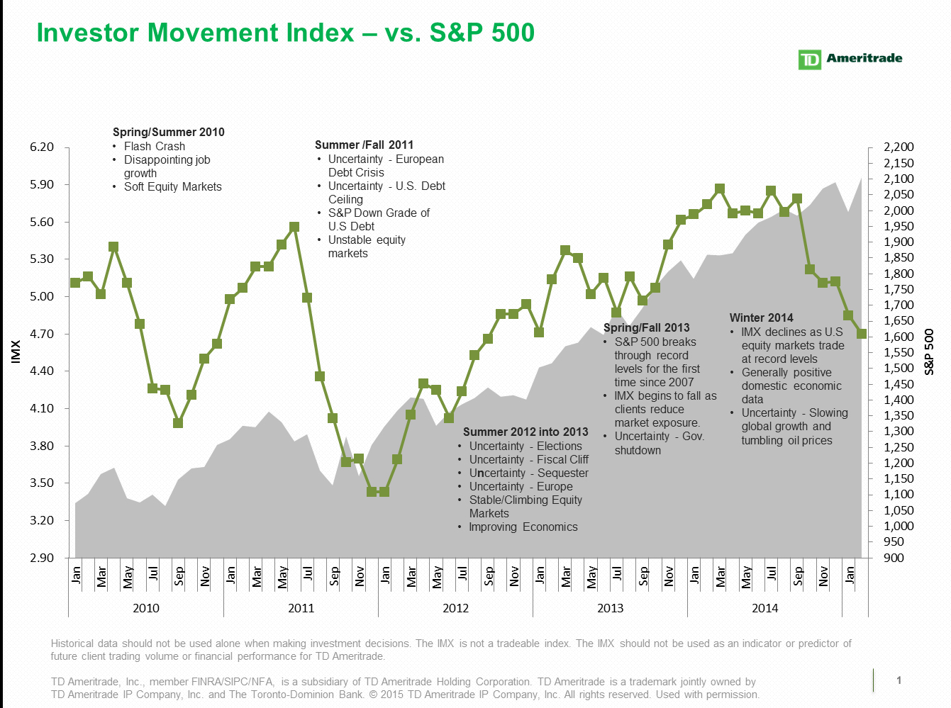 TD Ameritrade\'s Investor Movement Index: IMX Falls to a New Two-Year ...