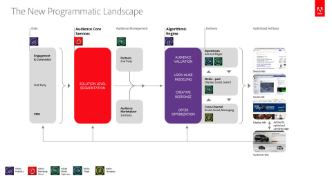 The new programmatic landscape in Adobe Marketing Cloud. (Graphic: Business Wire)