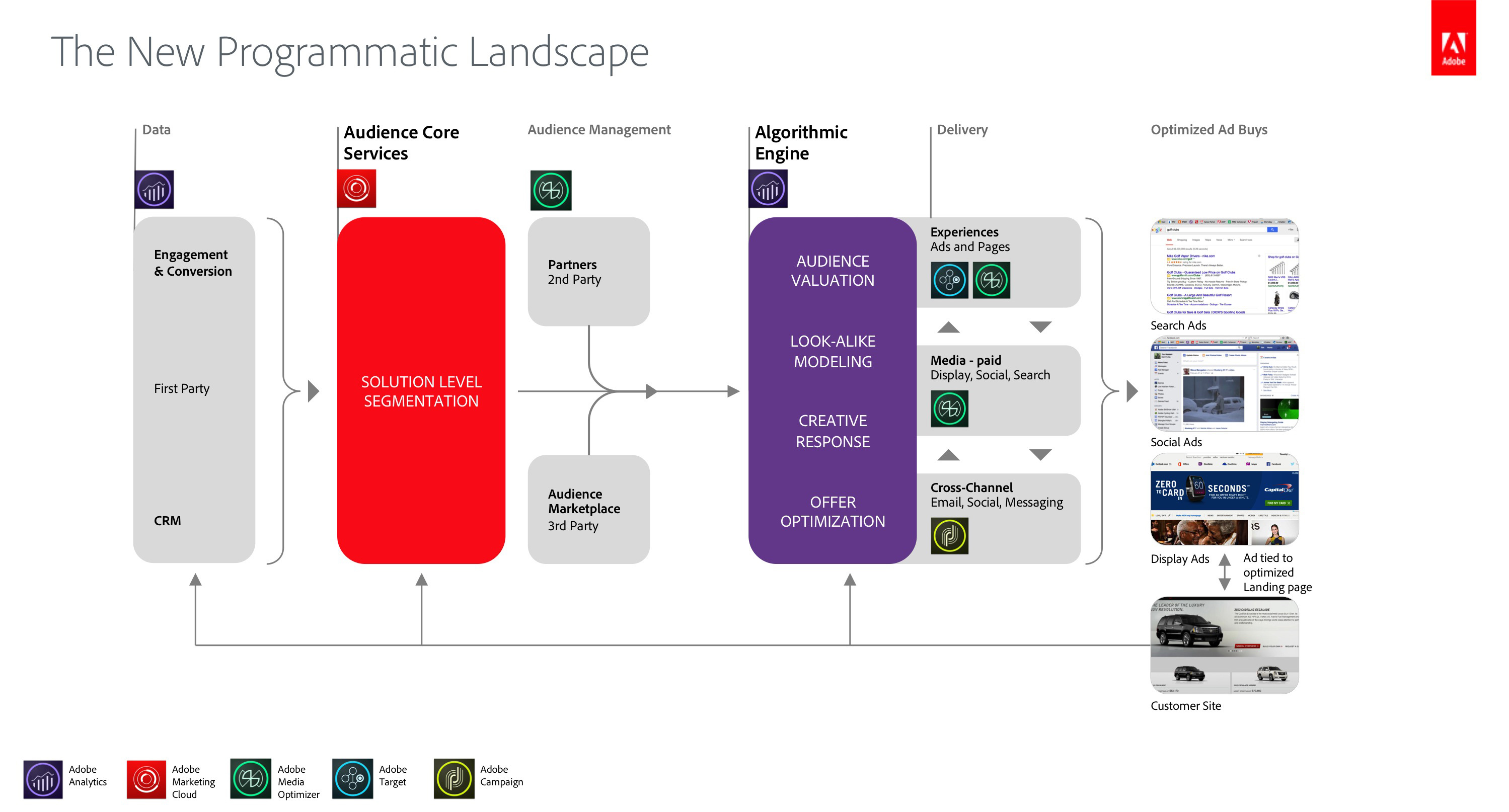 AMC_Programmatic_Landscape adobe marketing cloud unites data driven marketing and ad tech Marketing Functions Diagram at soozxer.org