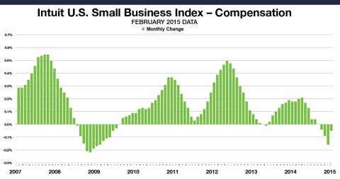 Small Business Employee Monthly Compensation for all employees decreased by 0.05 percent in February. This data includes the compensation paid by small business owners to themselves. The levels reflect data from approximately one million employees of the Intuit Online Payroll and QuickBooks Online Payroll customer set of 251,800 small businesses, and are not necessarily representative of all small business employees. The month-to-month changes are seasonally adjusted and informative about the overall economy. (Graphic: Business Wire)