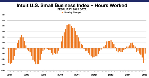 Small Business Employee Monthly Hours Worked for hourly employees decreased by 0.09 percent in February. The levels reflect data from approximately 710,500 hourly employees of the Intuit Online Payroll and QuickBooks Online Payroll customer set of approximately 251,800 small businesses and is not necessarily representative of all small businesses. The month-to-month changes are seasonally adjusted and informative of the overall economy. (Graphic: Business Wire)